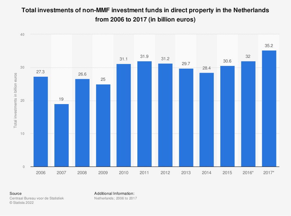 Statistic: Total investments of non-MMF investment funds in direct property in the Netherlands from 2006 to 2017 (in billion euros) | Statista