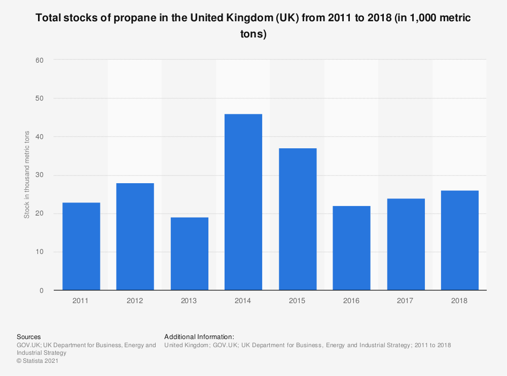 Statistic: Total stocks of propane in the United Kingdom (UK) from 2011 to 2018 (in 1,000 metric tons) | Statista