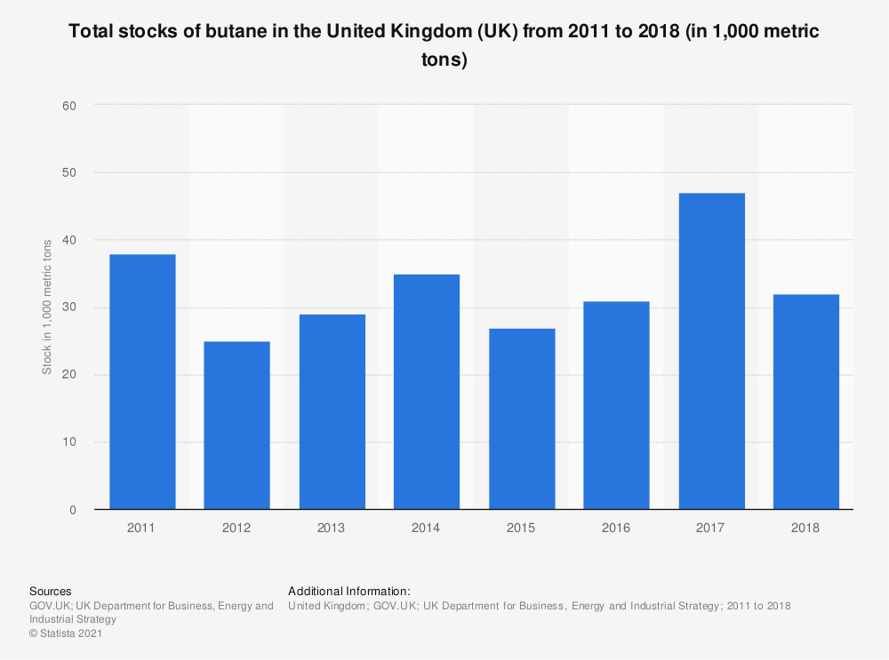 Statistic: Total stocks of butane in the United Kingdom (UK) from 2011 to 2018 (in 1,000 metric tons) | Statista