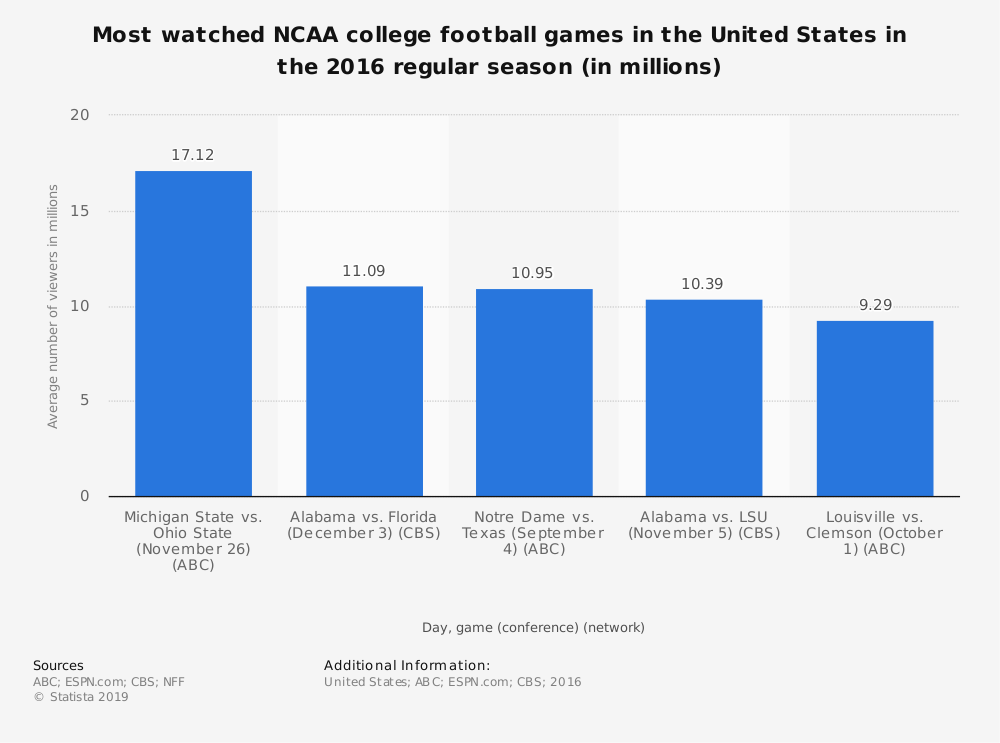 Statistic: Most watched NCAA college football games in the United States in the 2016 regular season (in millions) | Statista