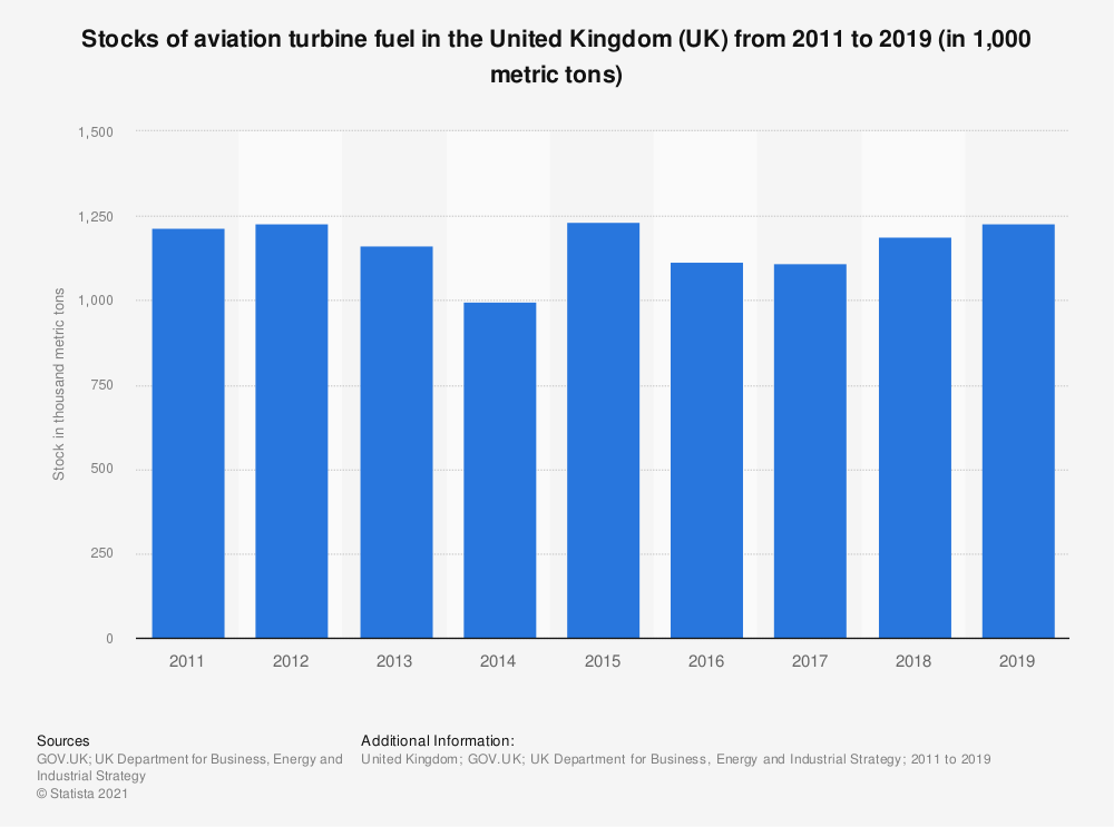 Statistic: Stocks of aviation turbine fuel in the United Kingdom (UK) from 2011 to 2019 (in 1,000 metric tons) | Statista
