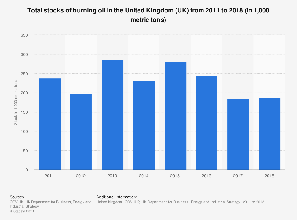 Statistic: Total stocks of burning oil in the United Kingdom (UK) from 2011 to 2018 (in 1,000 metric tons) | Statista