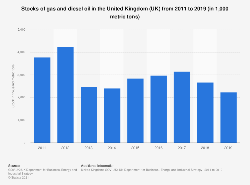 Statistic: Total stocks of gas and diesel oil in the United Kingdom (UK) from 2011 to 2018 (in 1,000 metric tons) | Statista