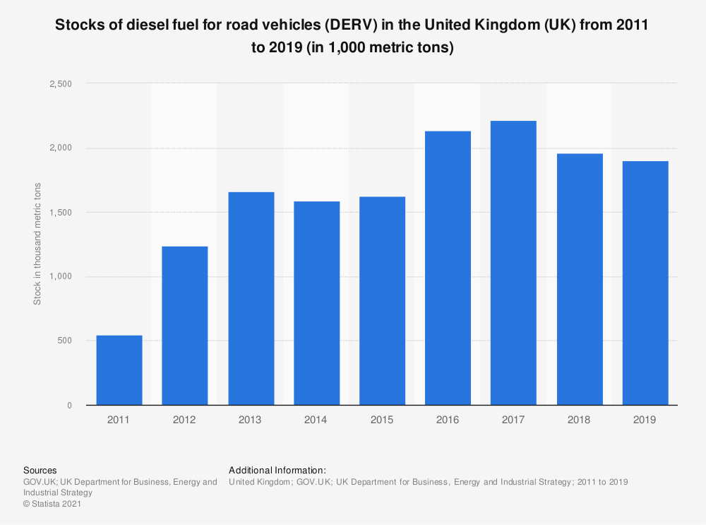 Statistic: Stocks of diesel fuel for road vehicles (DERV) in the United Kingdom (UK) from 2011 to 2019 (in 1,000 metric tons) | Statista