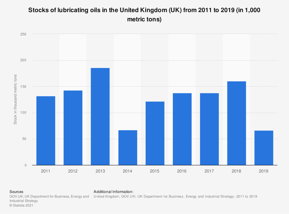Statistic: Total stocks of lubricating oils in the United Kingdom (UK) from 2011 to 2017 (in 1,000 metric tons) | Statista