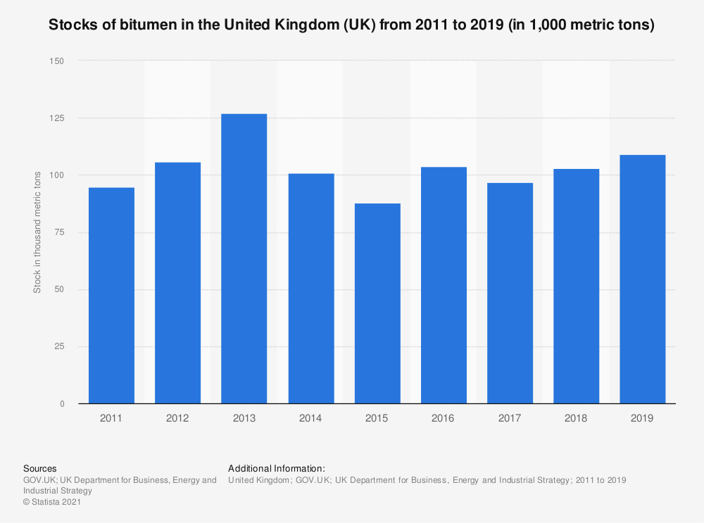 Statistic: Total stocks of bitumen in the United Kingdom (UK) from 2011 to 2018 (in 1,000 metric tons) | Statista