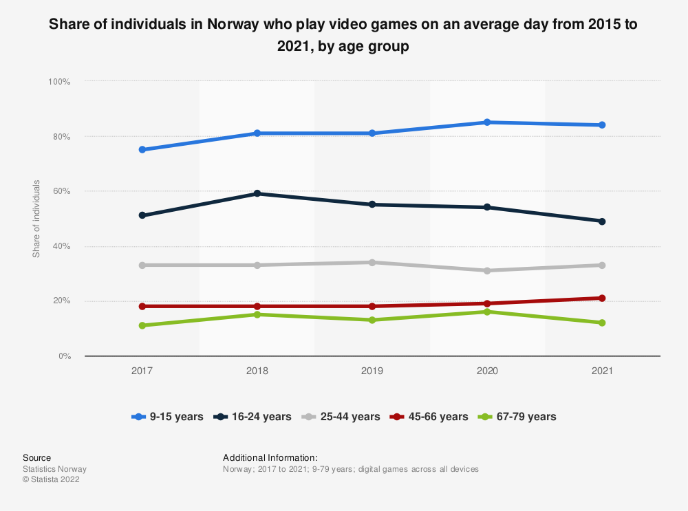 Statistic: Share of individuals who played video games on an average day in Norway from 2017 2020, by age group   Statista