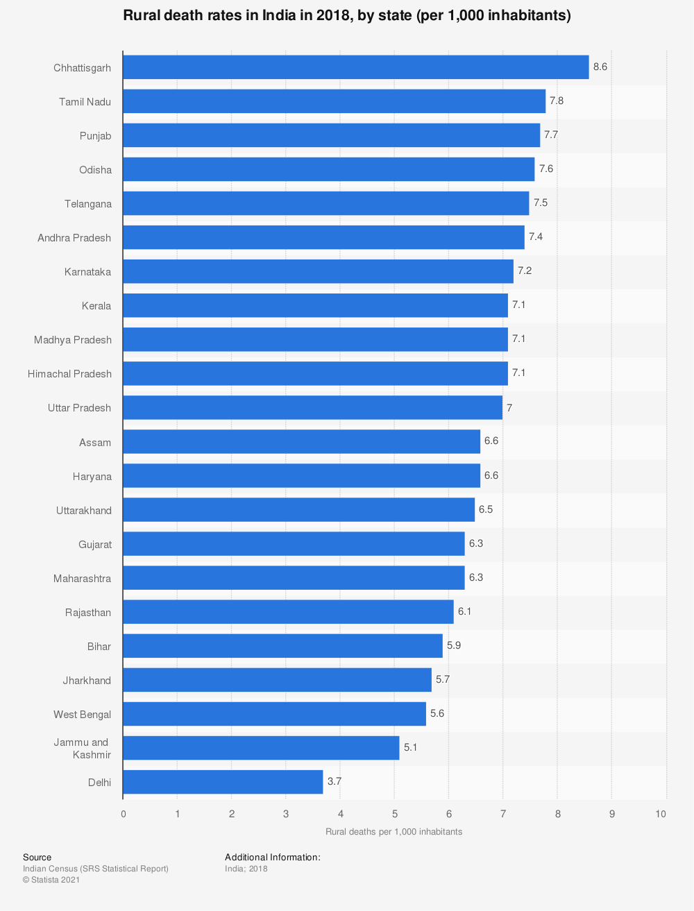 Statistic: Rural death rates in India in 2013, by state and union territory (per 1,000 inhabitants) | Statista