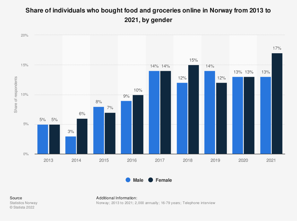 Statistic: Share of individuals who bought food and groceries online in Norway from 2013 to 2020, by gender | Statista
