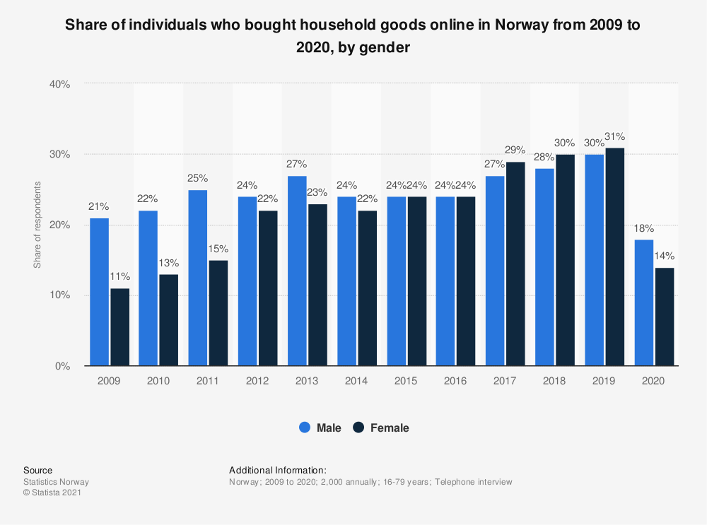 Statistic: Share of individuals who bought household goods online in Norway from 2007 to 2018, by gender | Statista