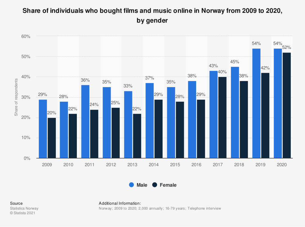 Statistic: Share of individuals who bought films and music online in Norway from 2007 to 2018, by gender | Statista