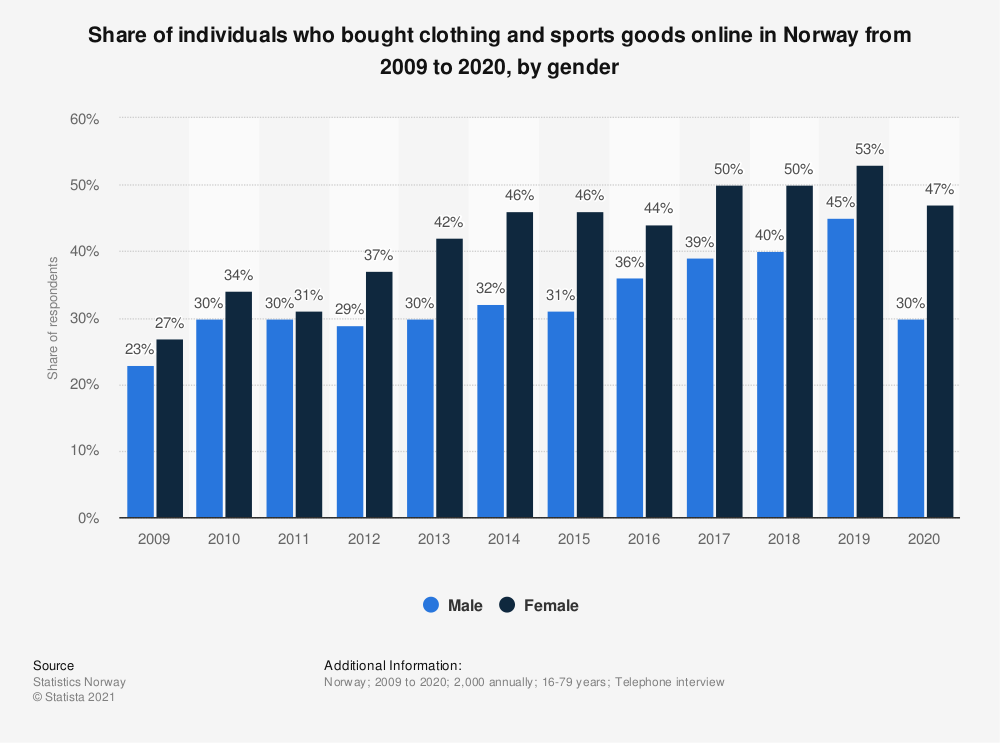 Statistic: Share of individuals who bought clothing and sports goods online in Norway from 2007 to 2018, by gender | Statista