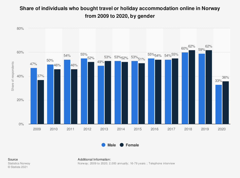 Statistic: Share of individuals who bought travel or holiday accommodation online in Norway from 2007 to 2018, by gender | Statista