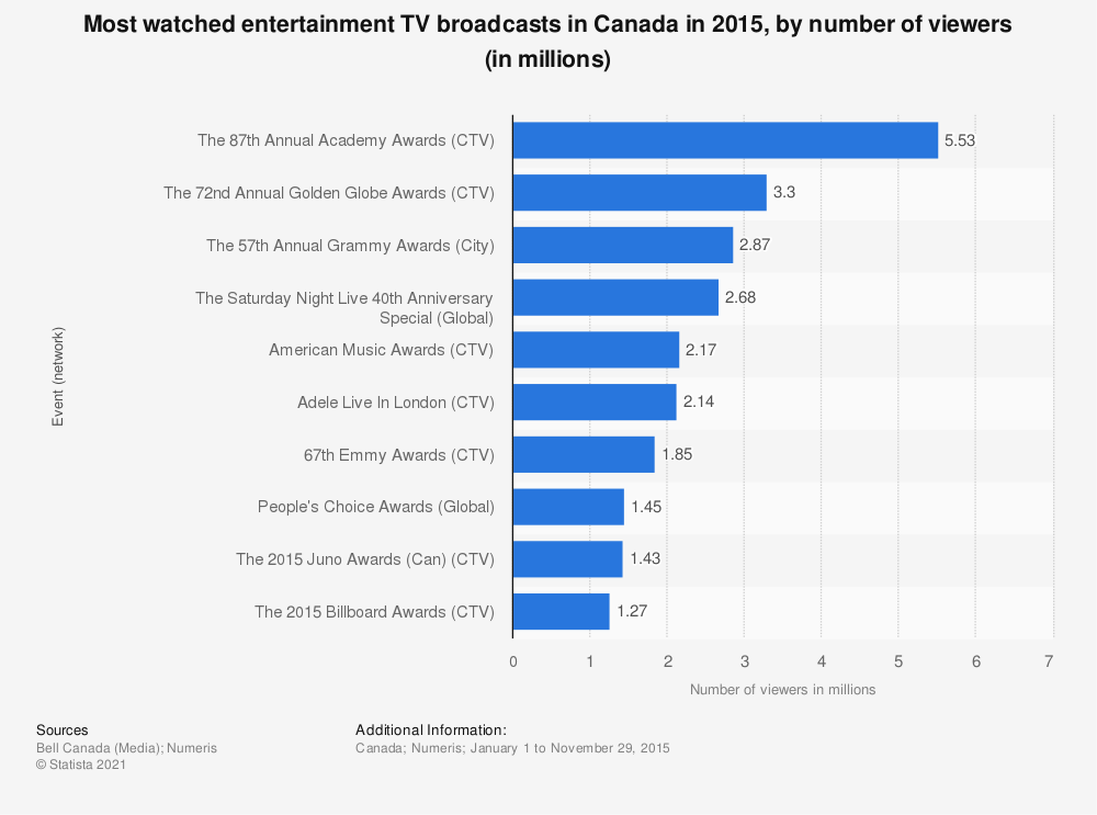 Statistic: Most watched entertainment TV broadcasts in Canada in 2015, by number of viewers (in millions)   Statista