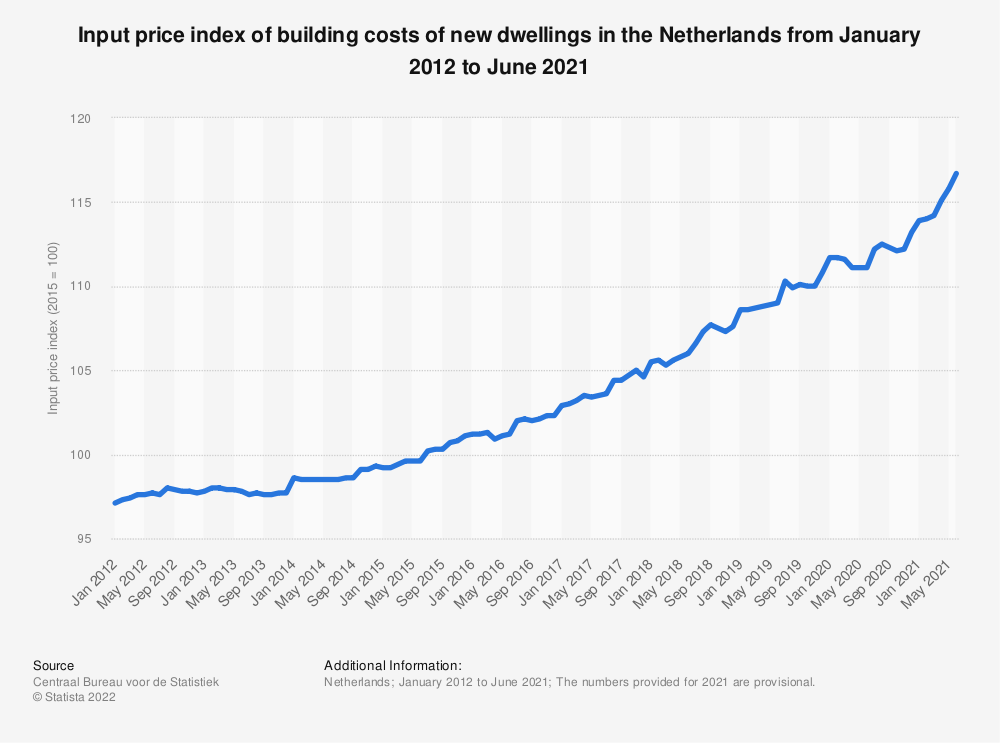 Statistic: Input price index of building costs of new dwellings in the Netherlands from September 2017 to September 2018 | Statista