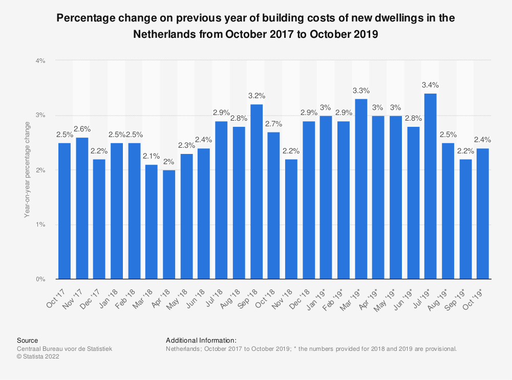 Statistic: Percentage change on previous year of building costs of new dwellings in the Netherlands from October 2017 to October 2019 | Statista