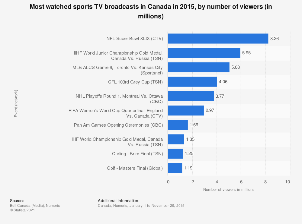 Statistic: Most watched sports TV broadcasts in Canada in 2015, by number of viewers (in millions) | Statista