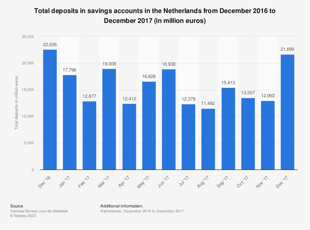 Statistic: Total deposits in savings accounts in the Netherlands from December 2016 to December 2017 (in million euros) | Statista
