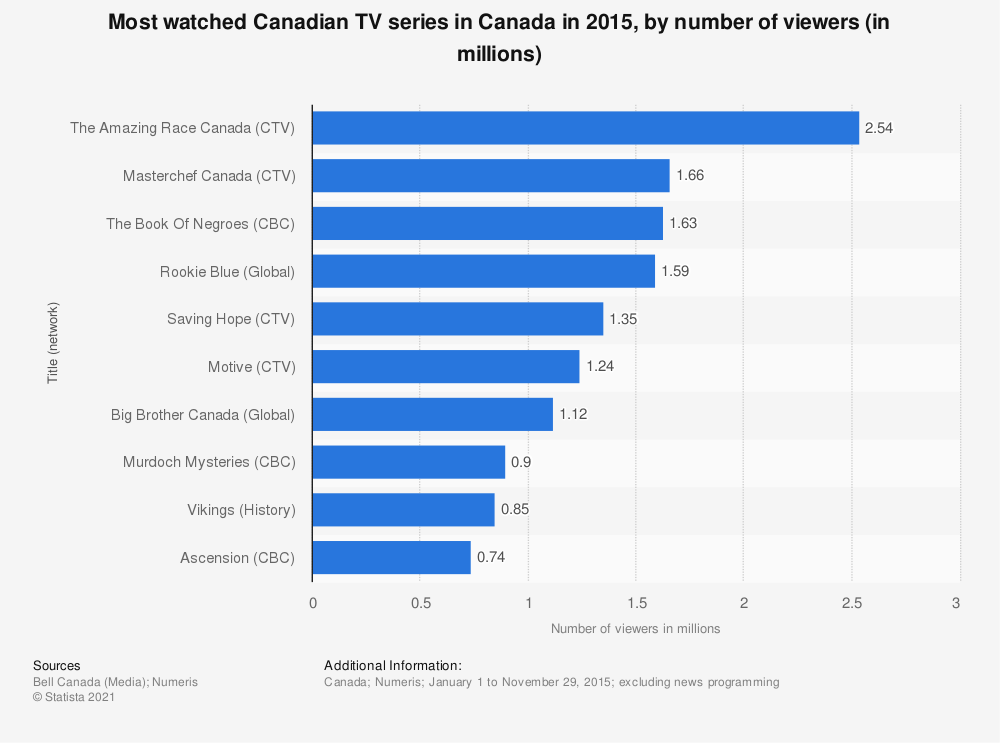 Statistic: Most watched Canadian TV series in Canada in 2015, by number of viewers (in millions) | Statista
