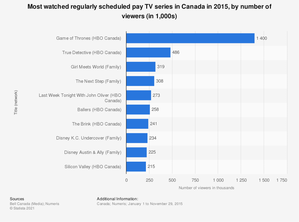 Statistic: Most watched regularly scheduled pay TV series in Canada in 2015, by number of viewers (in 1,000s) | Statista