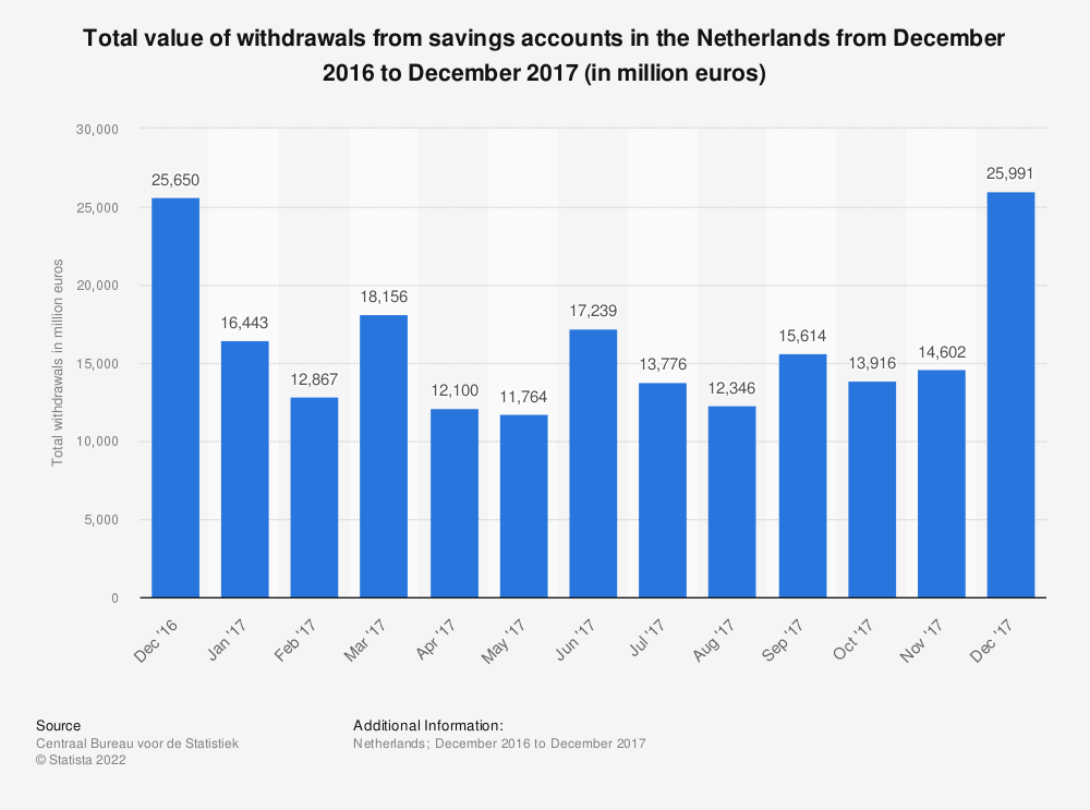 Statistic: Total value of withdrawals from savings accounts in the Netherlands from December 2016 to December 2017 (in million euros) | Statista