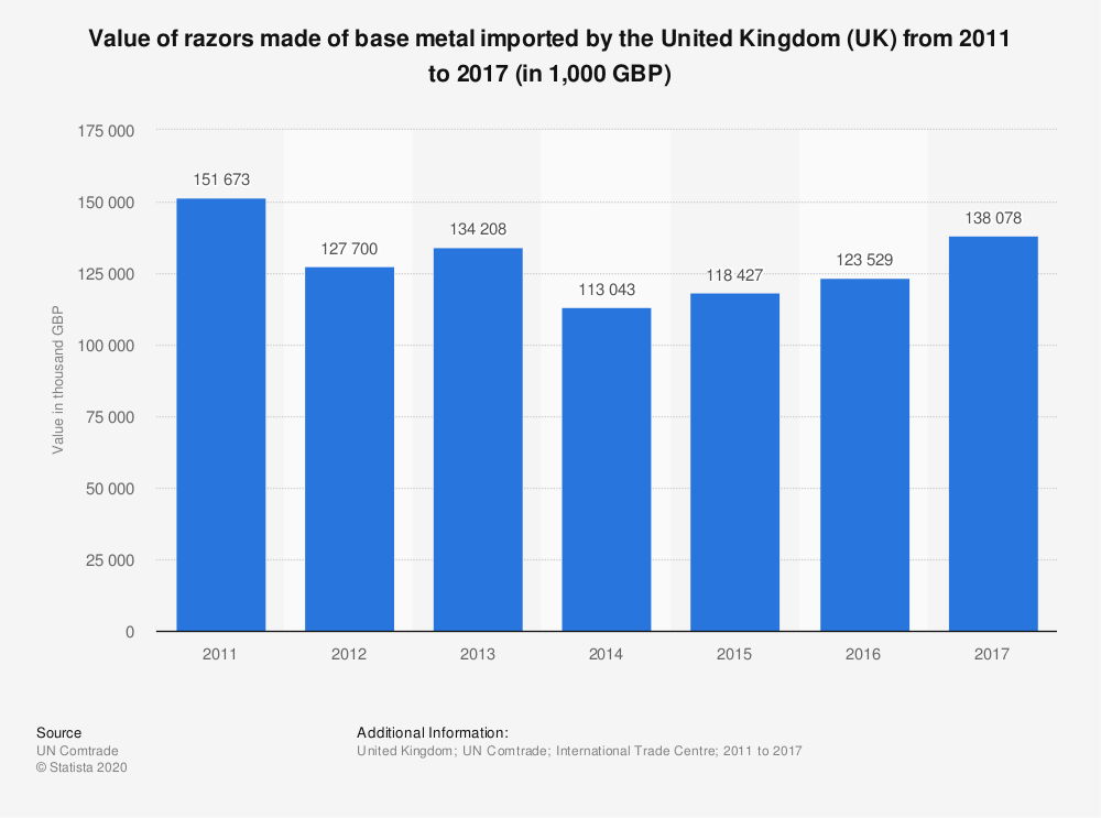 Statistic: Value of razors made of base metal imported by the United Kingdom (UK) from 2011 to 2017 (in 1,000 GBP) | Statista