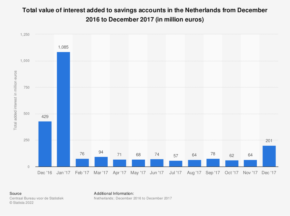 Statistic: Total value of interest added to savings accounts in the Netherlands from December 2016 to December 2017 (in million euros) | Statista