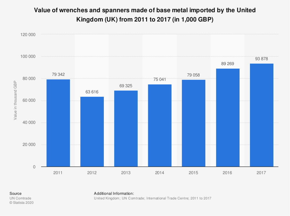 Statistic: Value of wrenches and spanners made of base metal imported by the United Kingdom (UK) from 2011 to 2017 (in 1,000 GBP) | Statista