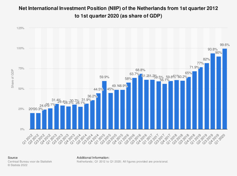 Statistic: Net International Investment Position (NIIP) of the Netherlands from 1st quarter 2012 to 1st quarter 2020 (as share of GDP) | Statista