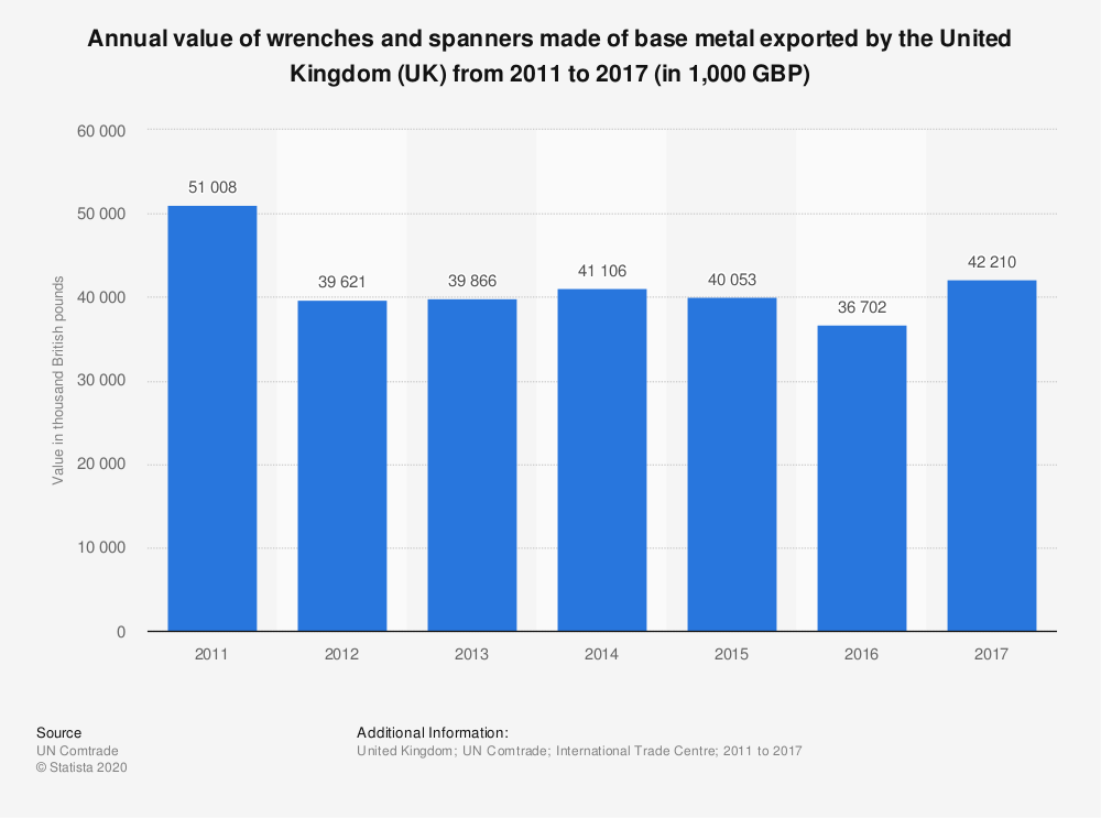Statistic: Annual value of wrenches and spanners made of base metal exported by the United Kingdom (UK) from 2011 to 2017 (in 1,000 GBP) | Statista