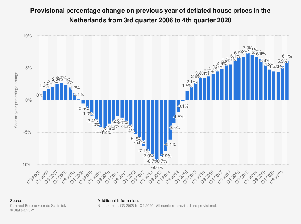 Statistic: Provisional percentage change on previous year of deflated house prices in the Netherlands from 1st quarter 2015 to 4th quarter 2018* | Statista