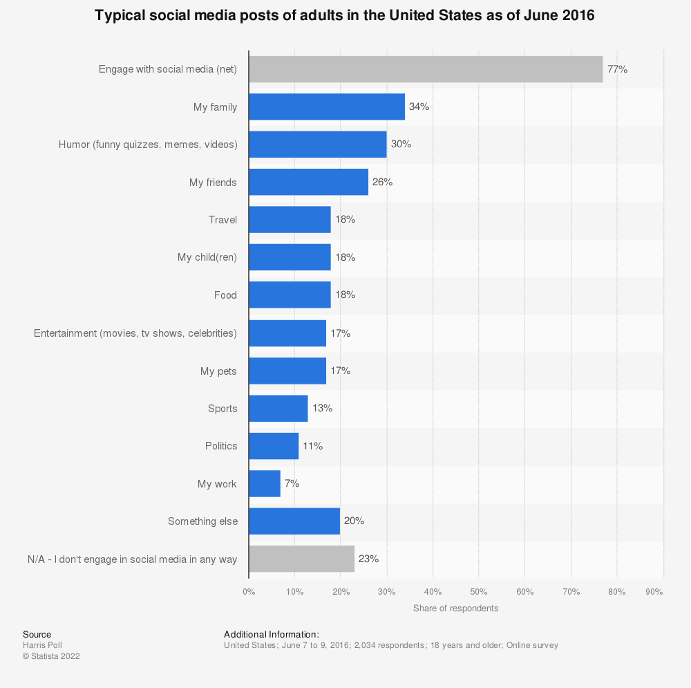 Statistic: Typical social media posts of adults in the United States as of June 2016 | Statista