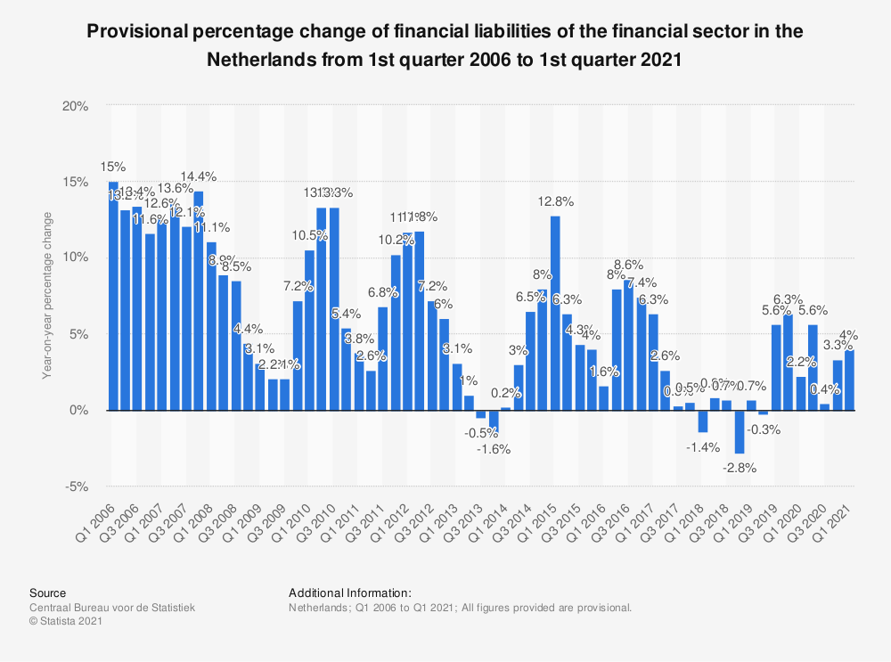 Statistic: Provisional percentage change of financial liabilities of the financial sector in the Netherlands from 1st quarter 2016 to 4th quarter 2018* | Statista