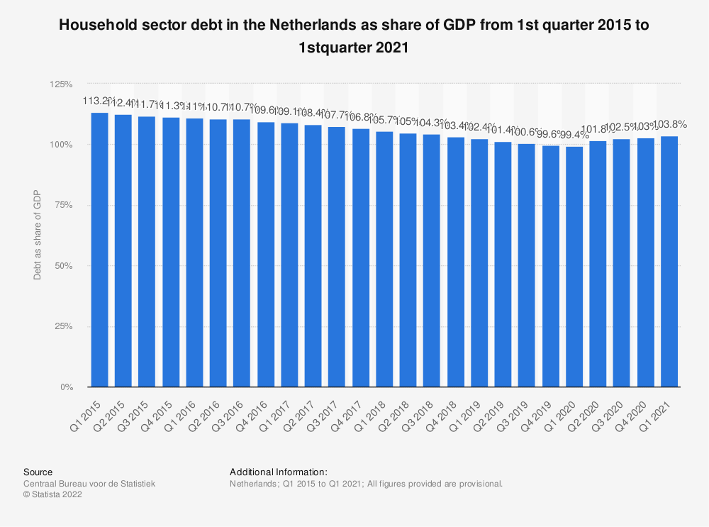 Statistic: Household sector debt in the Netherlands as share of GDP from 1st quarter 2015 to 4th quarter 2018* | Statista