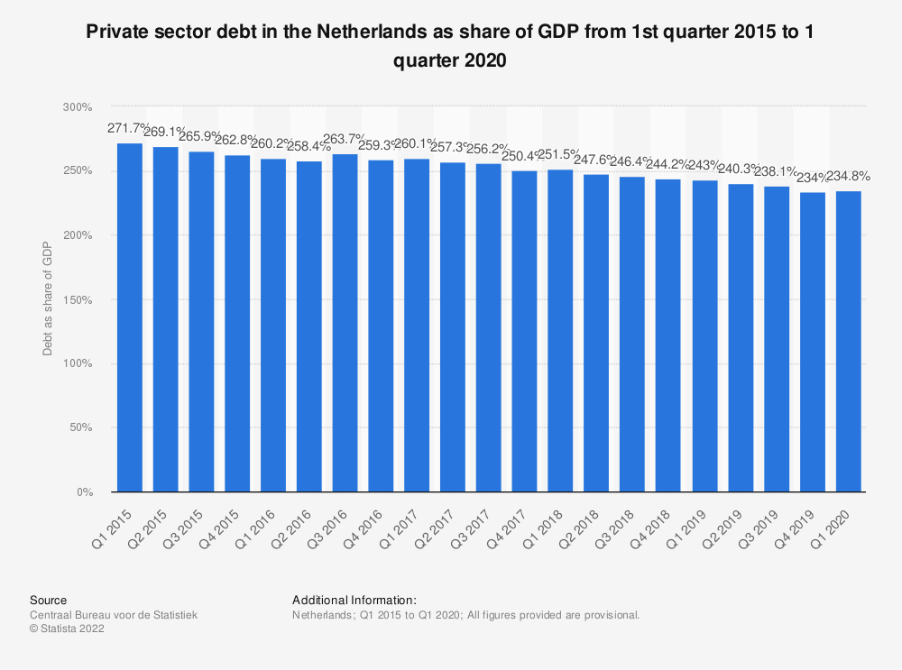 Statistic: Private sector debt in the Netherlands as share of GDP from 1st quarter 2015 to 4th quarter 2018   Statista