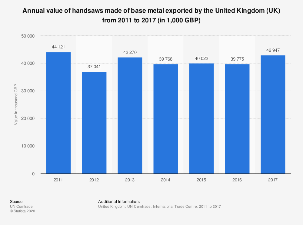 Statistic: Annual value of handsaws made of base metal exported by the United Kingdom (UK) from 2011 to 2017 (in 1,000 GBP) | Statista