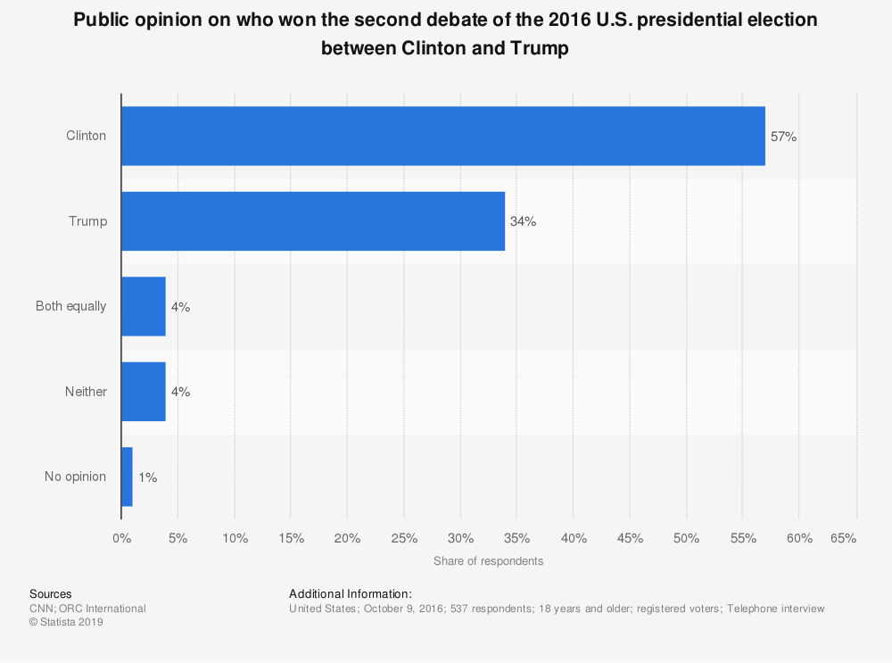 Statistic: Public opinion on who won the second debate of the 2016 U.S. presidential election between Clinton and Trump | Statista