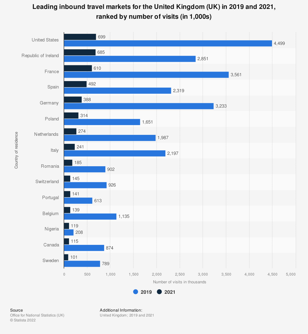 Statistic: Leading inbound travel markets for the United Kingdom (UK) in 2018 and 2019, ranked by number of visits (in 1,000s) | Statista