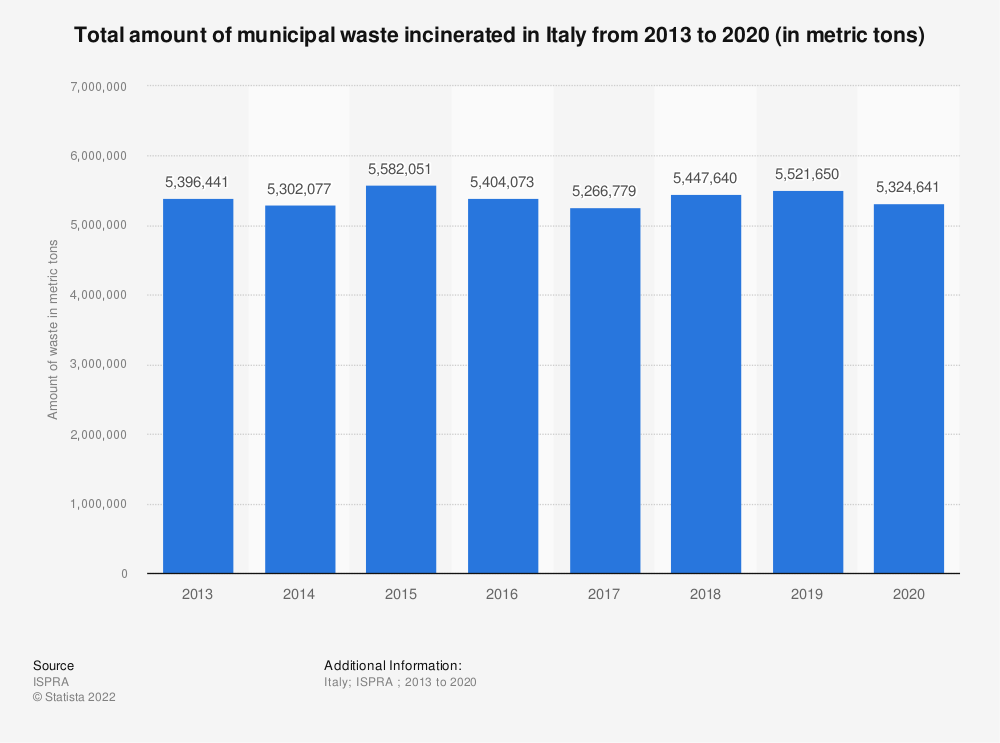 Statistic: Total amount of municipal waste incinerated in Italy from 2013 to 2019 (in metric tons) | Statista