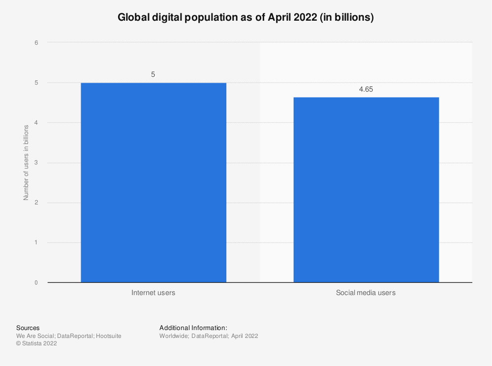 Statistikk: Global digital befolkning per januar 2020 (i mrd.) | Statista