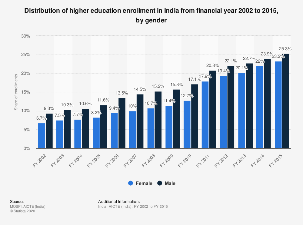 Statistic: Distribution of India's higher education enrollment from FY 2002 to FY 2015, by gender | Statista