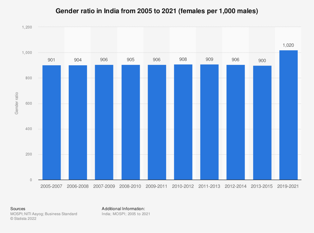 Statistic: Gender ratio in India from 1901 to 2011 | Statista