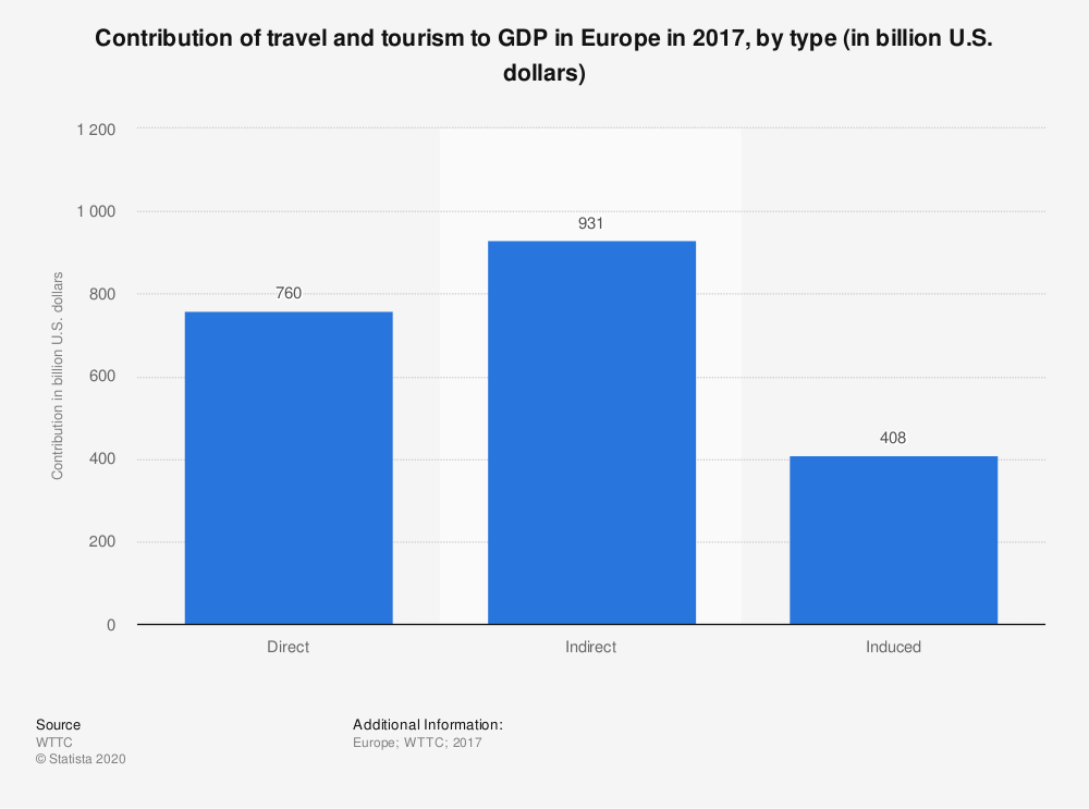 Statistic: Contribution of travel and tourism to GDP in Europe in 2017, by type (in billion U.S. dollars) | Statista