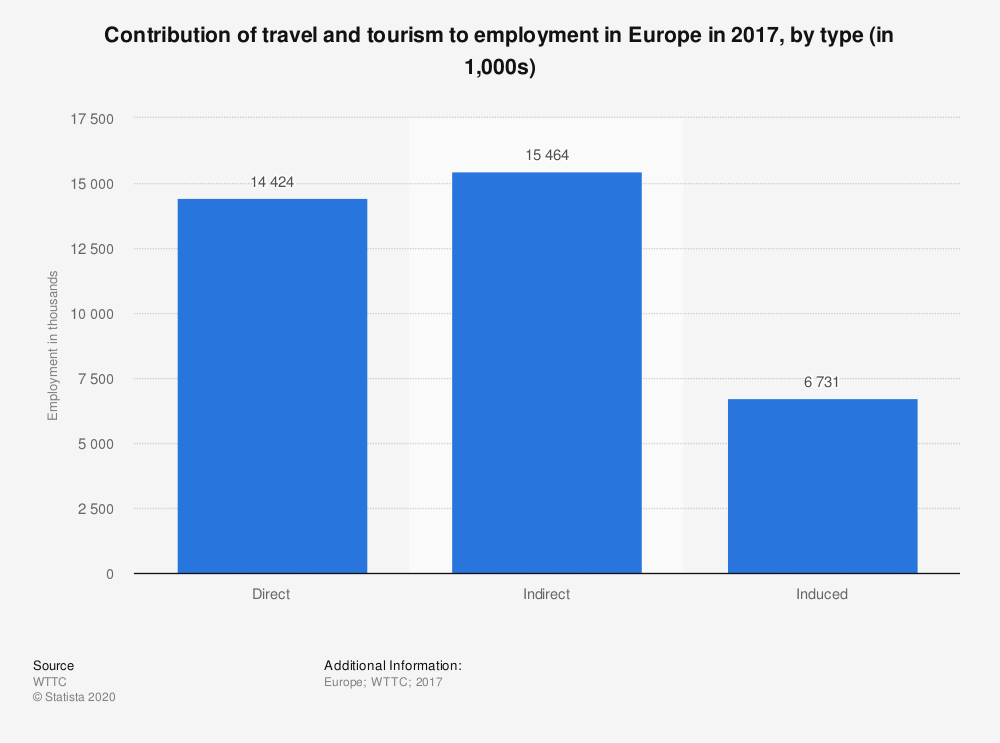 Statistic: Contribution of travel and tourism to employment in Europe in 2017, by type (in 1,000s) | Statista