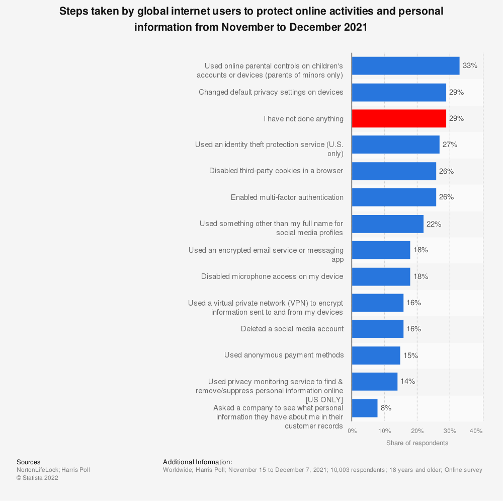 Statistic: Steps taken by global internet users to protect online activities and personal information as of December 2019 | Statista