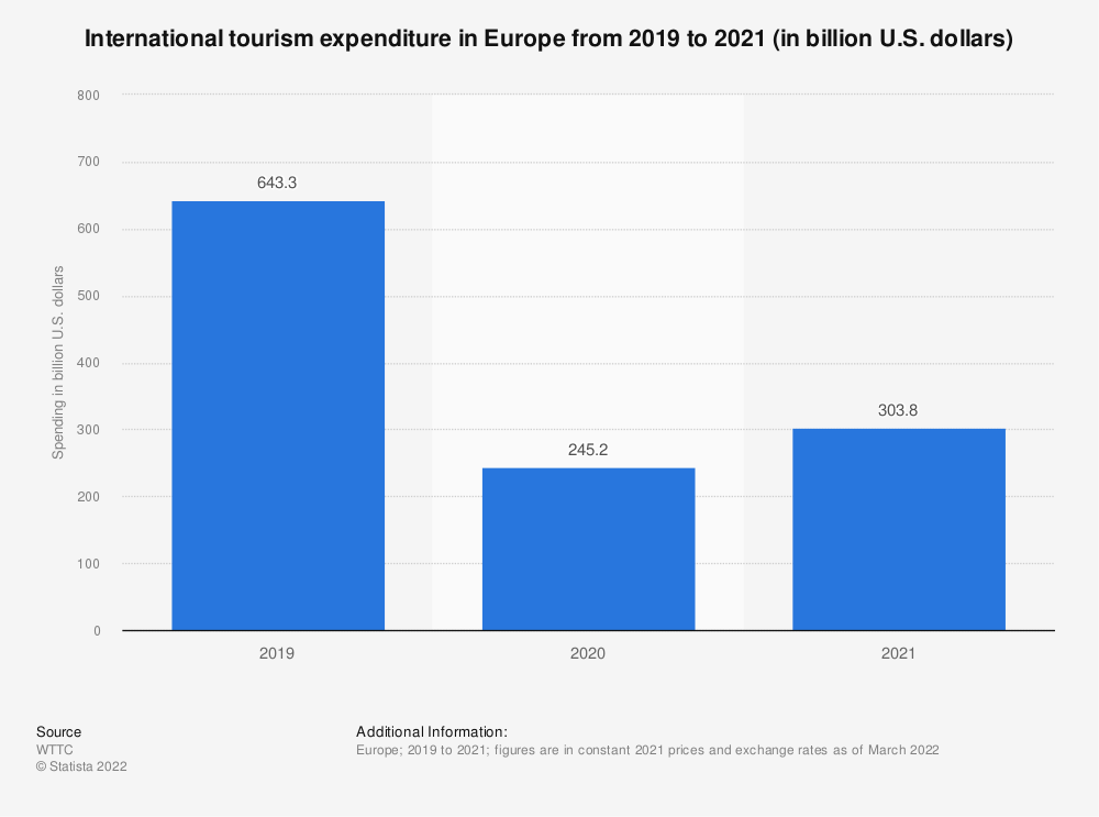 Statistic: Spending of international tourists in Europe from 2012 to 2028* (in billion U.S. dollars) | Statista