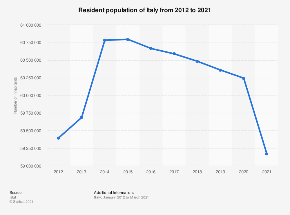 Statistic: Total resident population of Italy from 2012 to 2019 | Statista
