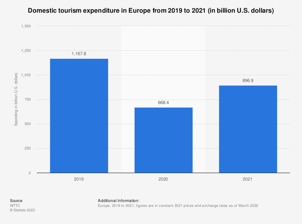 Statistic: Domestic tourism expenditure in Europe from 2012 to 2028* (in billion U.S. dollars) | Statista