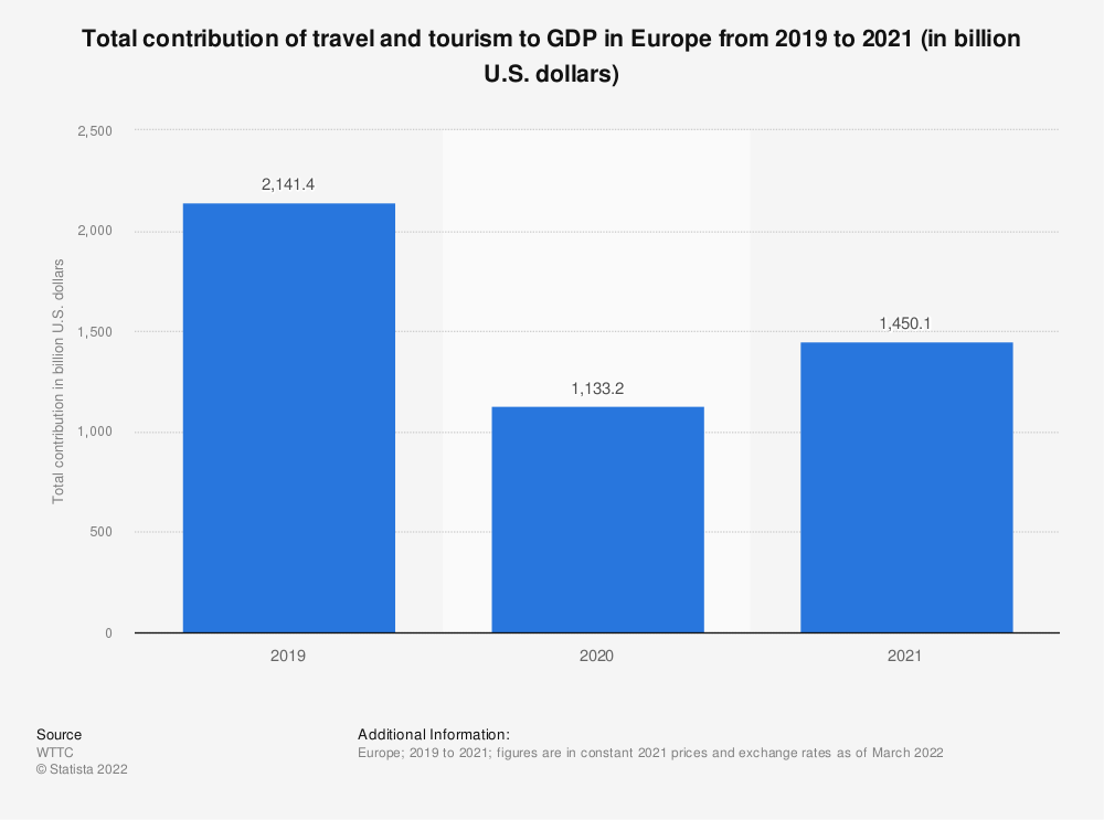 Statistic: Total contribution of travel and tourism to GDP in Europe from 2012 to 2028* (in billion U.S. dollars) | Statista