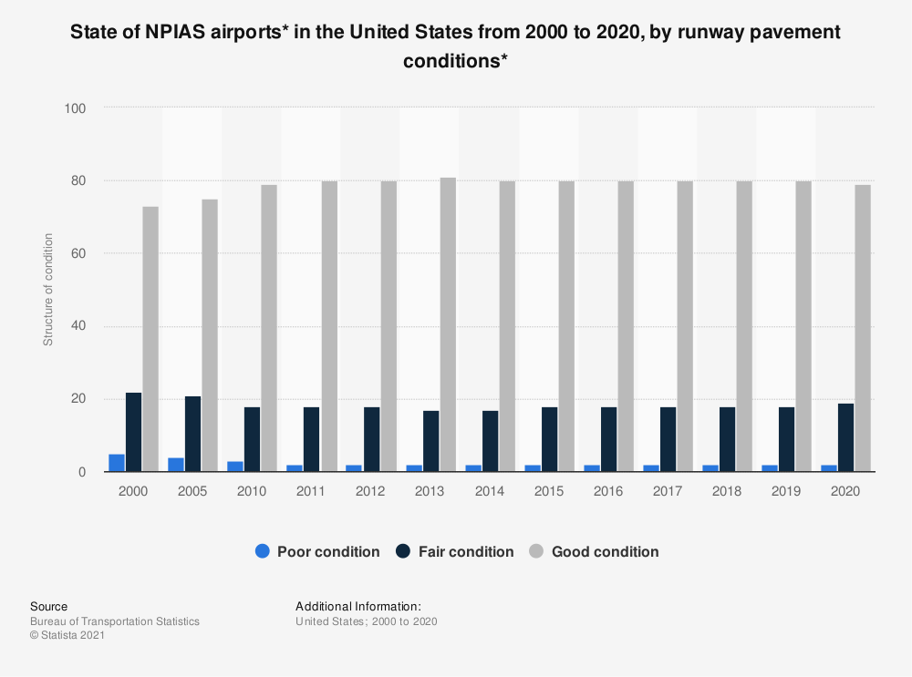 Statistic: State of NPIAS airports* in the United States from 2000 to 2018, by runway pavement conditions*   Statista